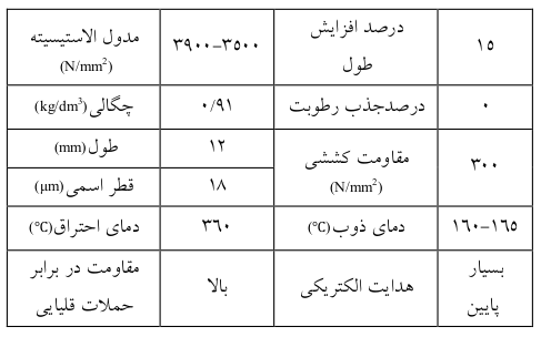 مشخصات الیاف پلی پروپیلن-الیاف بتن